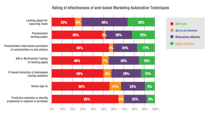 Rating of effectiveness of marketing automation