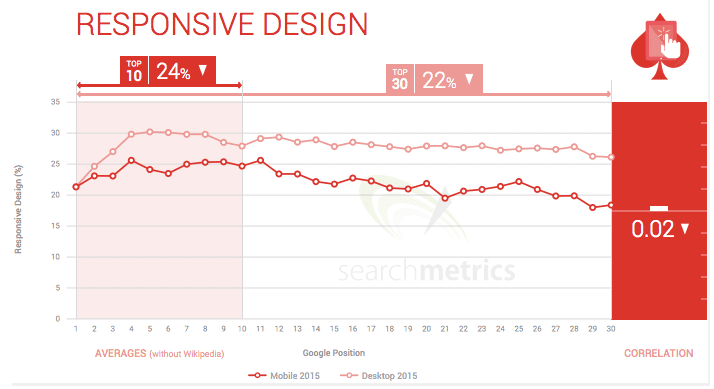 Effect of Responsive Design on Mobile Search