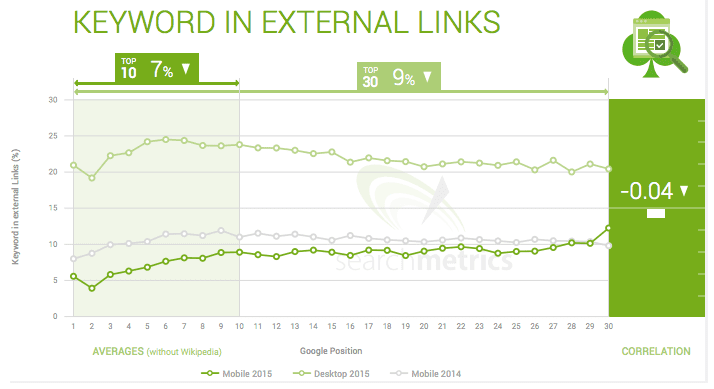 Effect of External Links on Mobile Search