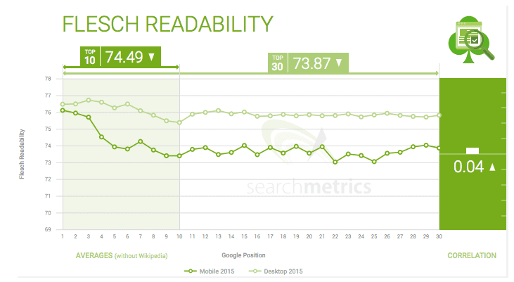Effect of Flesch Readability on Mobile Search