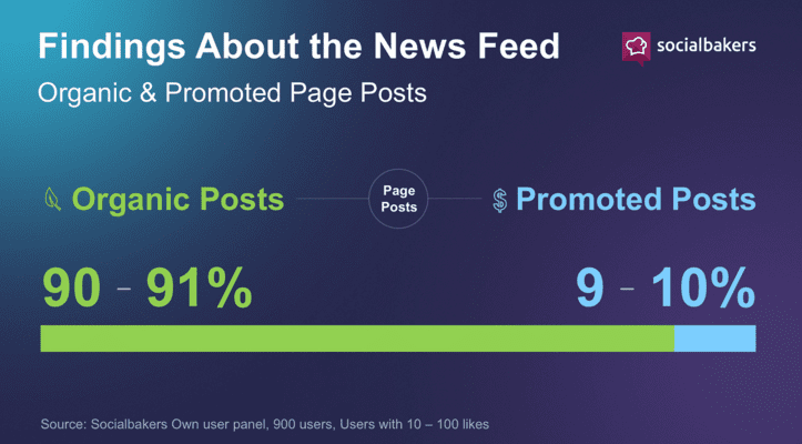 Facebook newsfeed organic Vs promoted page posts
