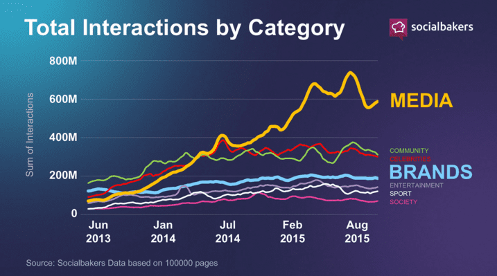 Total interactions by category Facebook posts