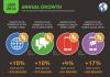 annual growth social global