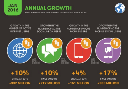 annual growth social global