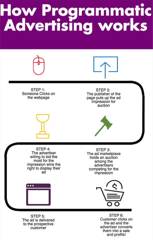 programmatic advertising infographic