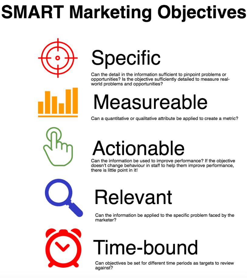 Marketing Aims & Objective Essay Sample