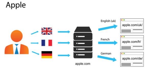 Apple URL