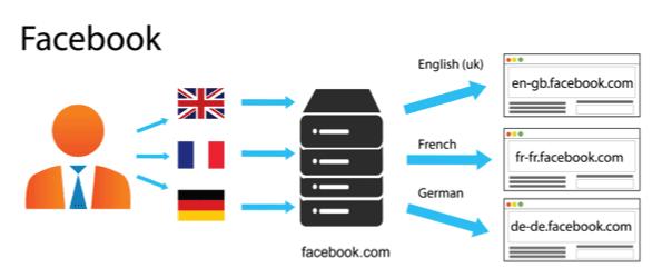 Facebook URL structure