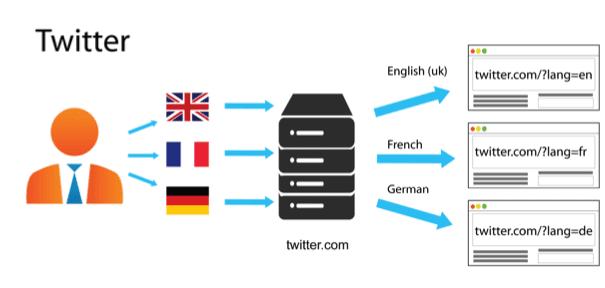 Twitter URL structure