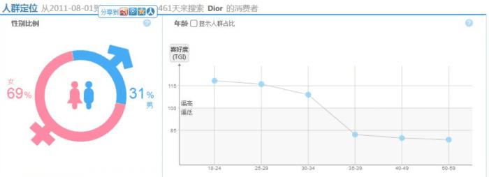 China user data