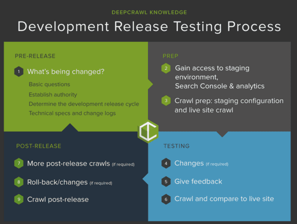 8 steps to successful technical SEO testing within the development cycle