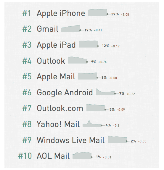 email clients 2015