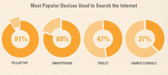 internet use by device
