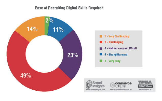 recruiting for digital skills
