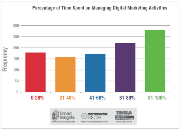 Time spent managing digital