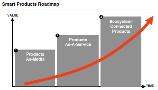 Smart Products Road Map