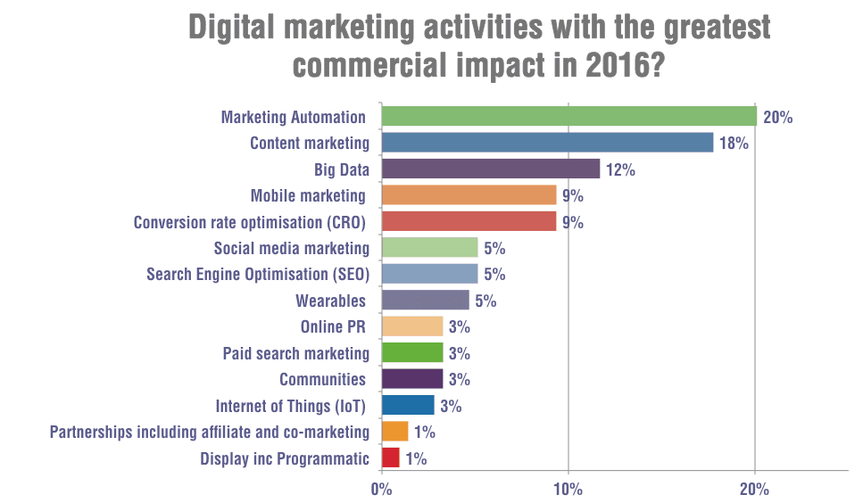 Digital Marketing Trends for 2016 - how do they compare to ...