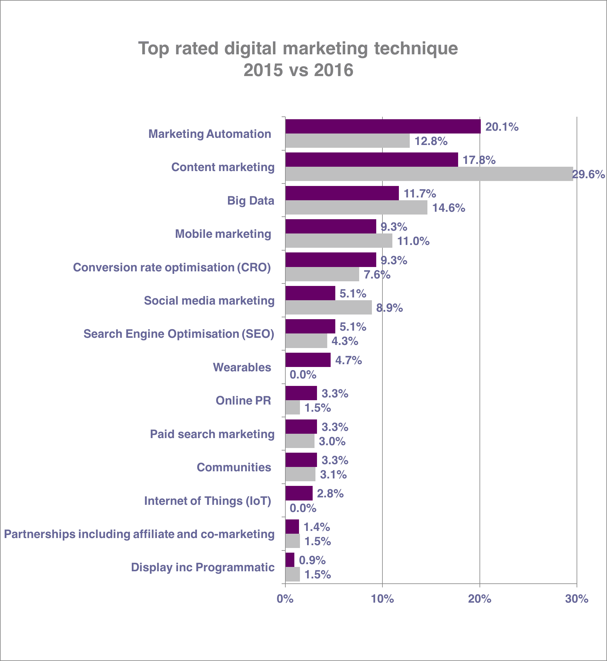 Digital Marketing Trends 2016 vs 2015