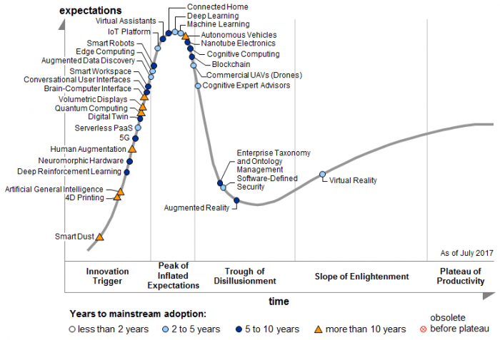 gartner hype cycle 2018