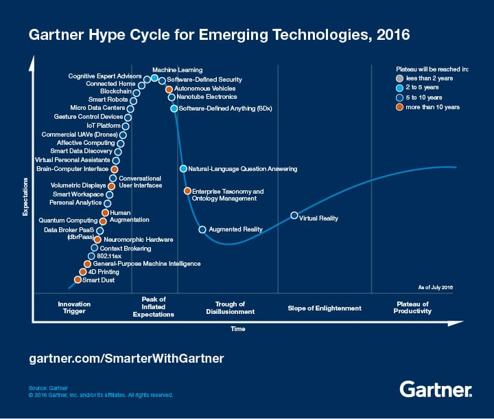 Latest Gartner Hype Cycles
