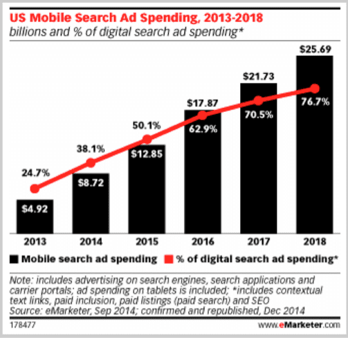 US mobile search ad spending