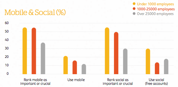 graph of mobile and social media use