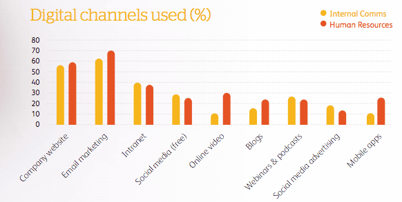 graph of digital channels used for internal comms
