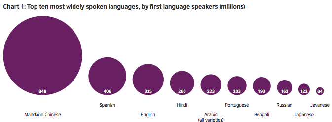 languages by native speakers