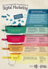 Creating a digital marketing plan for Start-ups and Small Businesses