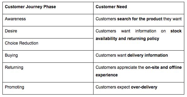 Customer journey phases