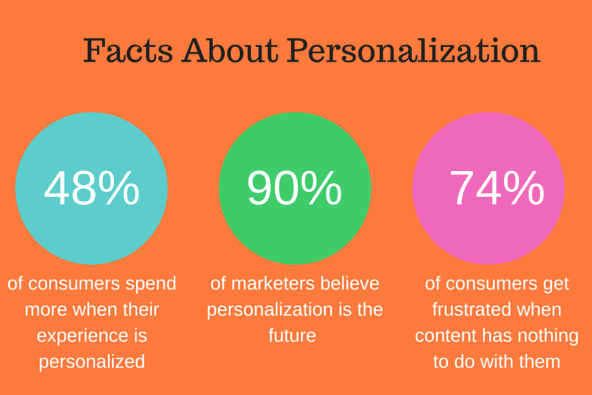 Types of online personalisation for retail ecommerce