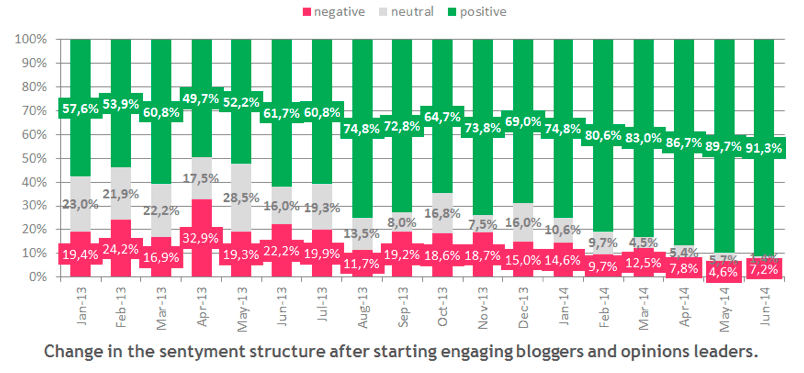 negative and positive influencers
