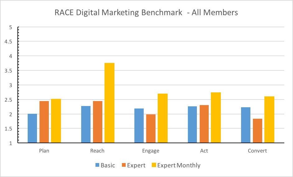 RACE Benchmark All Members