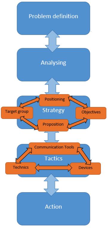 PASTA Method