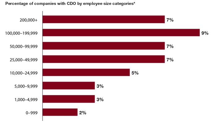 company size CDO