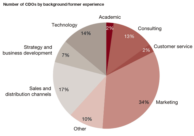 Departments CDOS coming from