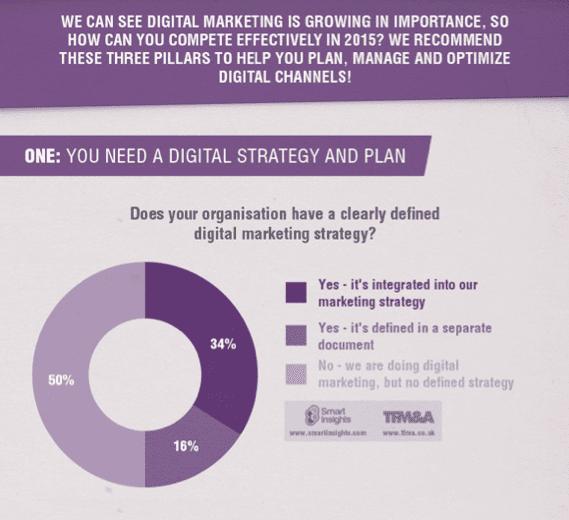 Smart Insights managing digital marketing