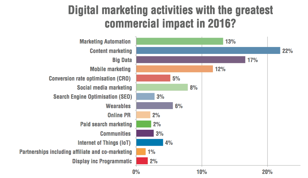 Marketing Trends For 2016 Will We Be In A Post Digital