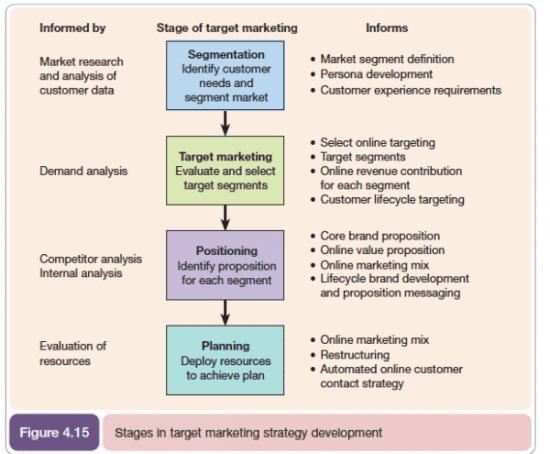 Segmentation Targeting Positioning STP model