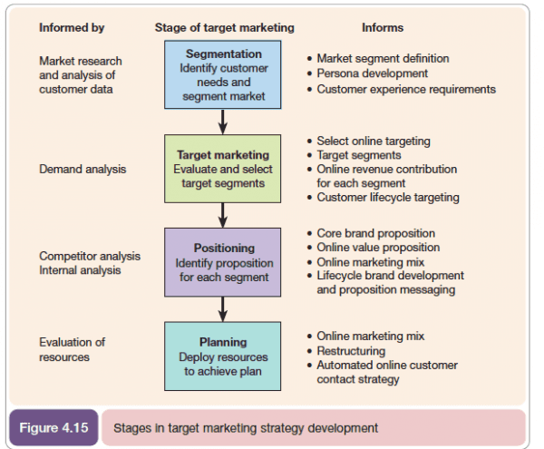 marketing plan and positioning of indian The marketing plan is a detailed written document which can be used to promote a single product targeting & positioning when using the marketing mix.