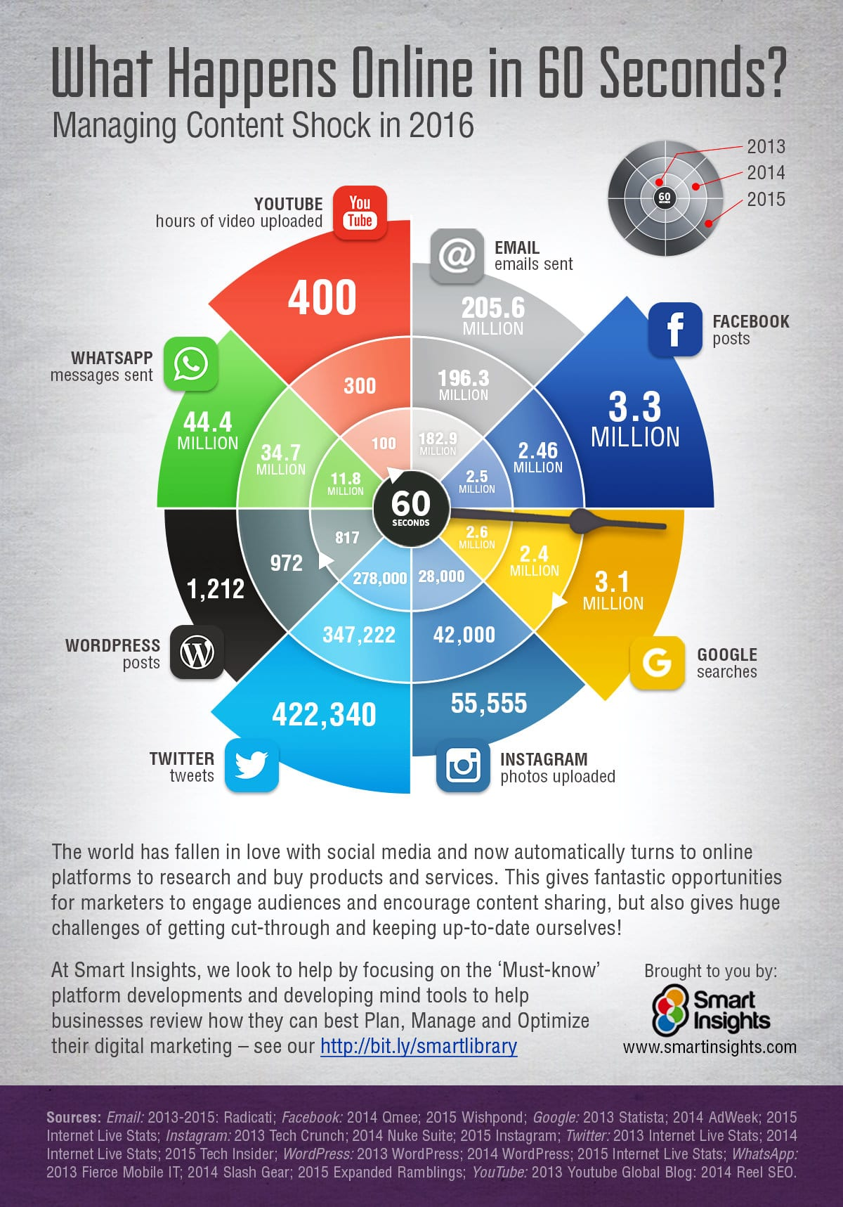 Our compilation of what happens in social media every minute / 60 seconds