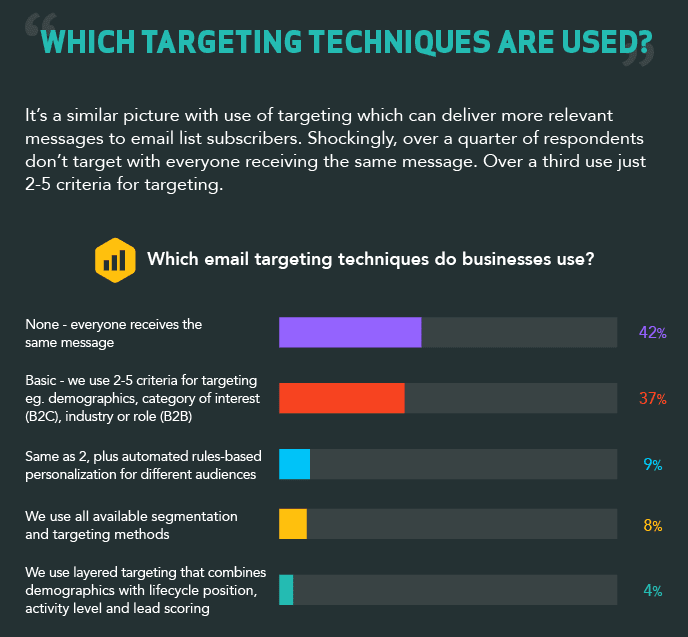 Targeting techniques used in Email Marketing