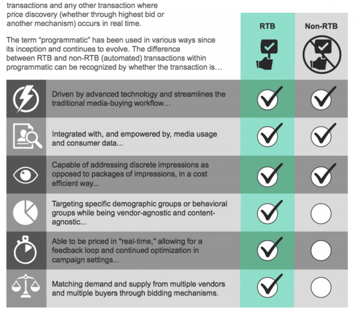 Definition of programmatic marketing - rtb vs non rtb
