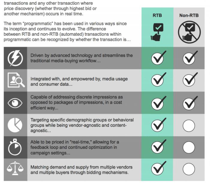 Definition of programmatic marketing - rtb vs non rtb