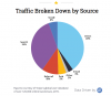 Which are the most important e-commerce traffic sources?