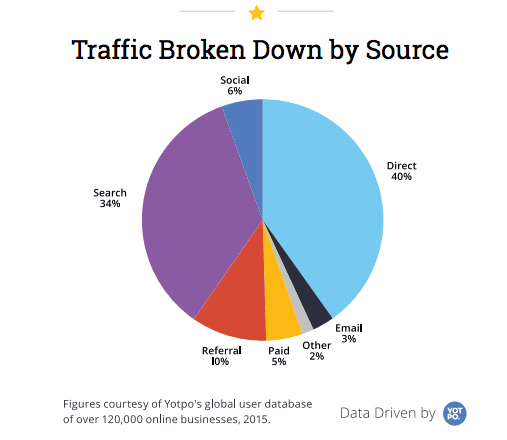 Which are the most important retail e-commerce traffic sources