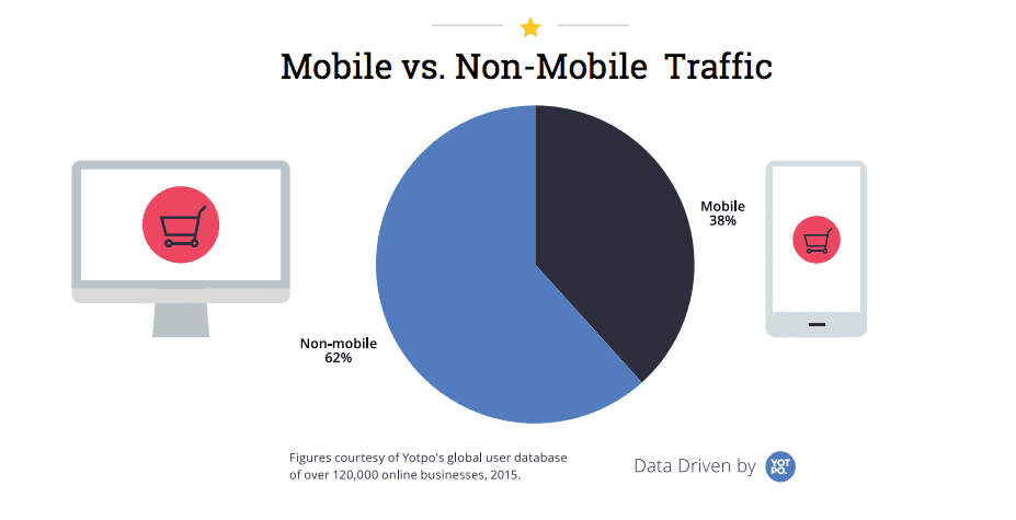 mobile / desktop ecommerce traffic