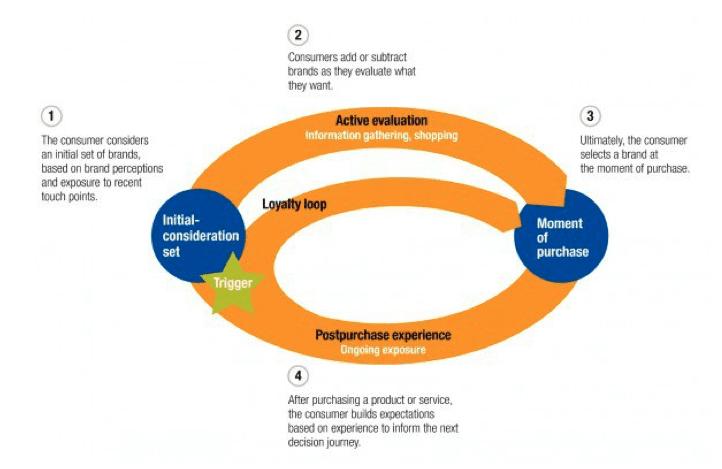 McKinsey's customer journey model loop