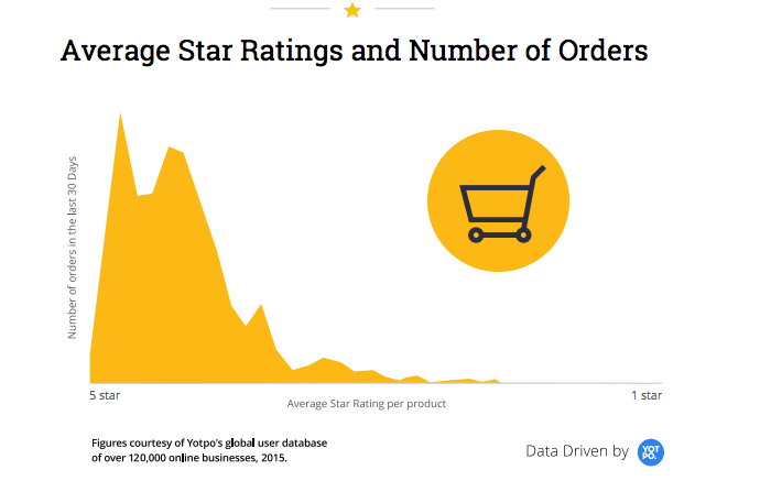 star rating by number of orders