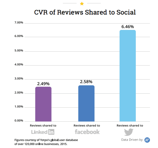 Online reviews social commerce